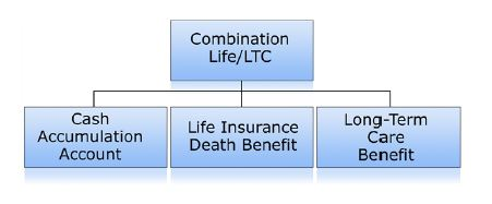 life insurance for LTC Capture