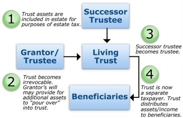 Trust - living2.jpg