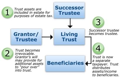 trust-living2