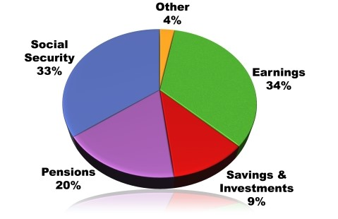 Source of Retirement Income